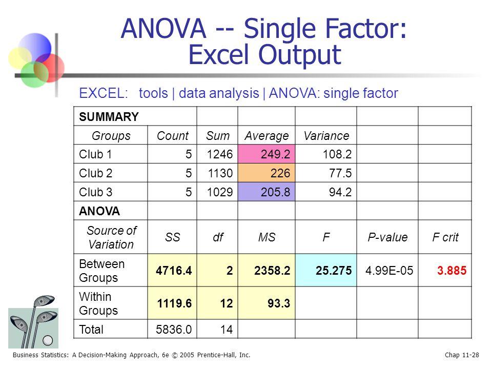 ANOVA -- Single Factor: Excel Output