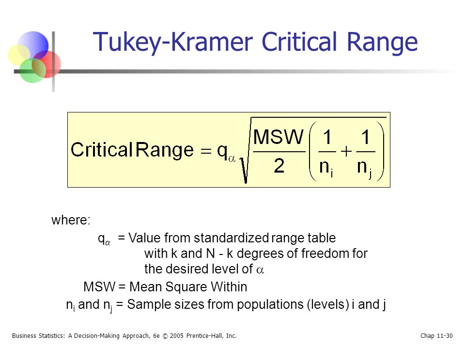 Tukey-Kramer Critical Range