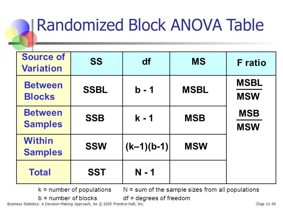 Randomized Block ANOVA Table