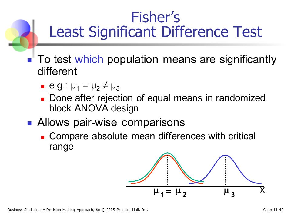 Fisher's Least Significant Difference Test