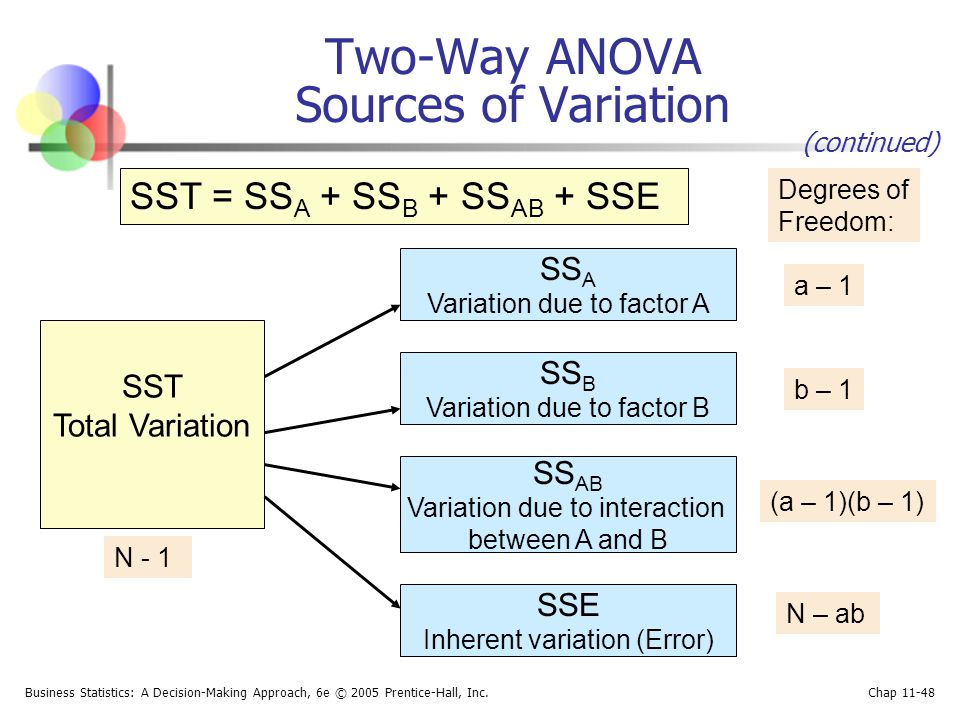 Two-Way ANOVA Sources of Variation