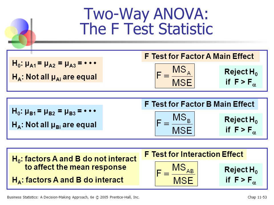 Two-Way ANOVA: The F Test Statistic
