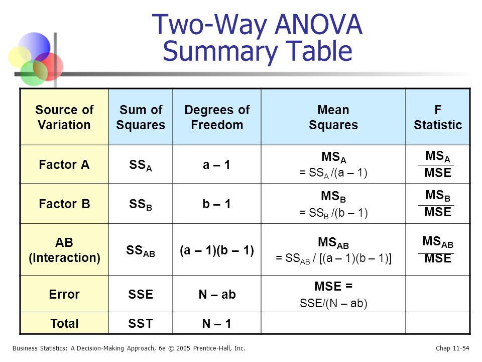 Two-Way ANOVA Summary Table