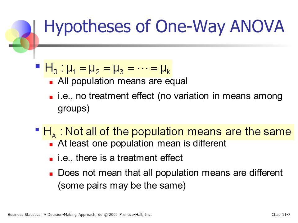 Hypotheses of One-Way ANOVA