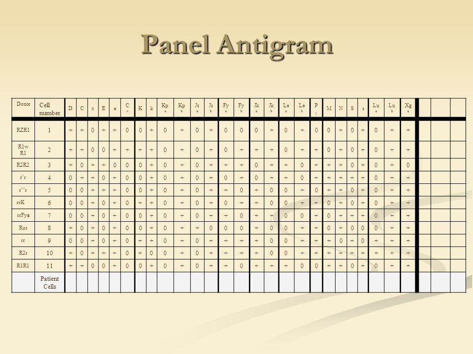 Panel Antigram Donor. Cell number. D. C. c. E. e. Cw. K. k. Kpa. Kpb. Jsa. Jsb. Fya. Fyb.