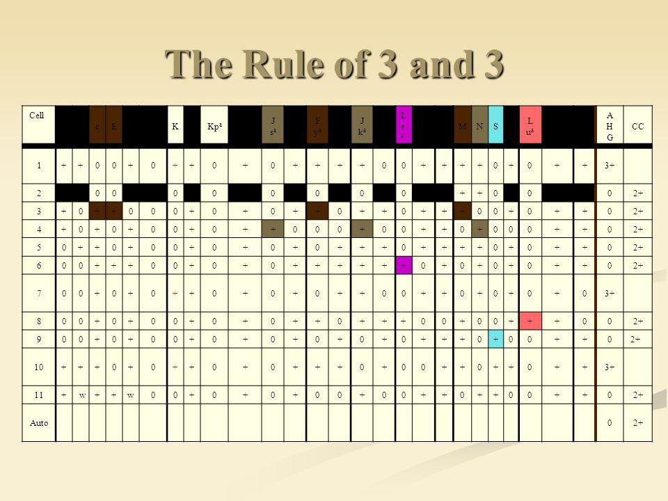 The Rule of 3 and 3 Cell. D. C. c. E. e. Cw. K. k. Kpa. Kpb. J. sa. sb. F. ya. yb. ka.