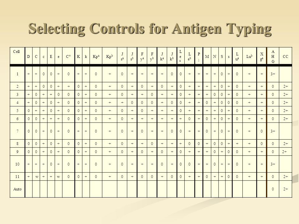 Selecting Controls for Antigen Typing