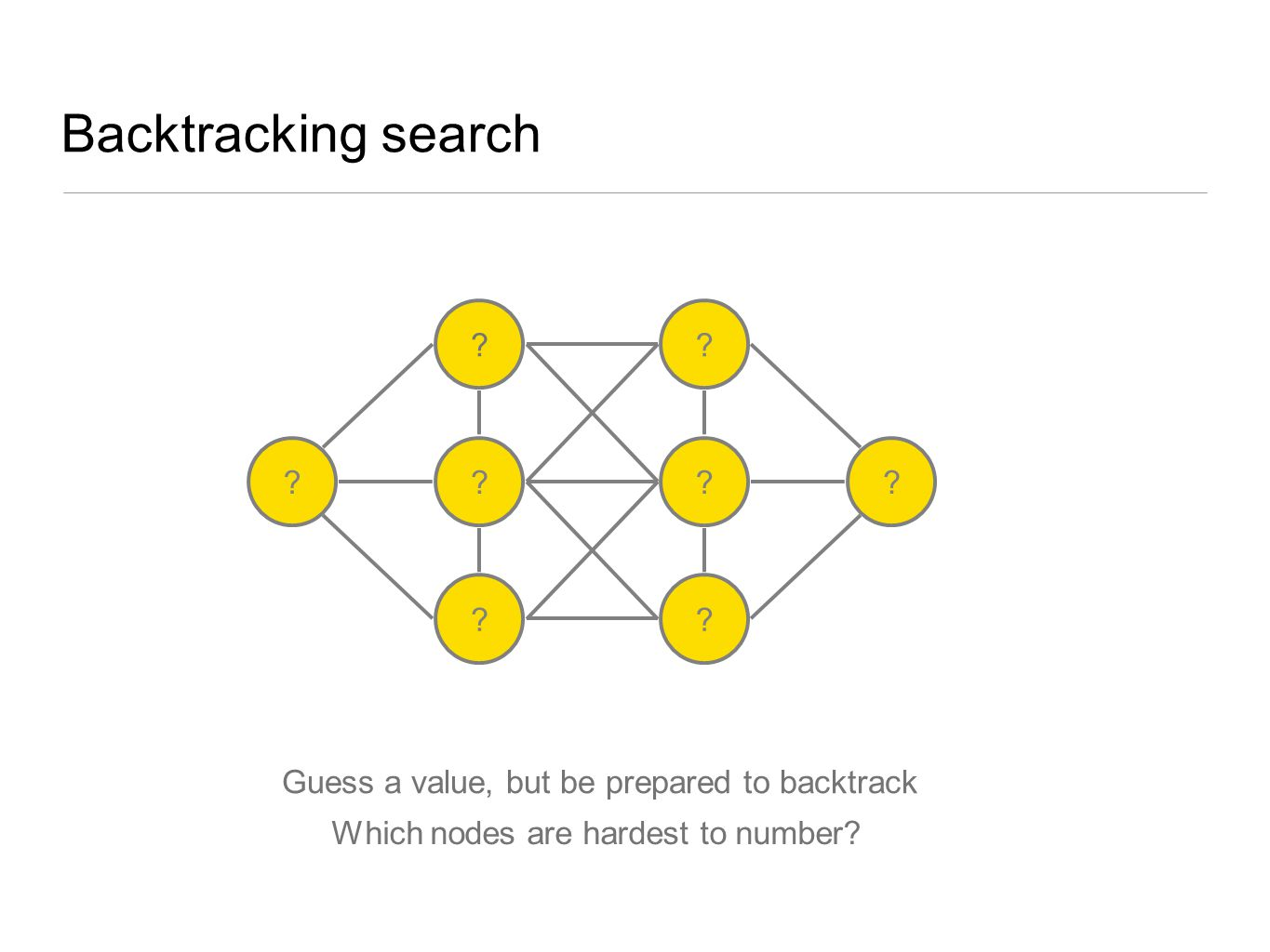 Backtracking search Guess a value, but be prepared to backtrack