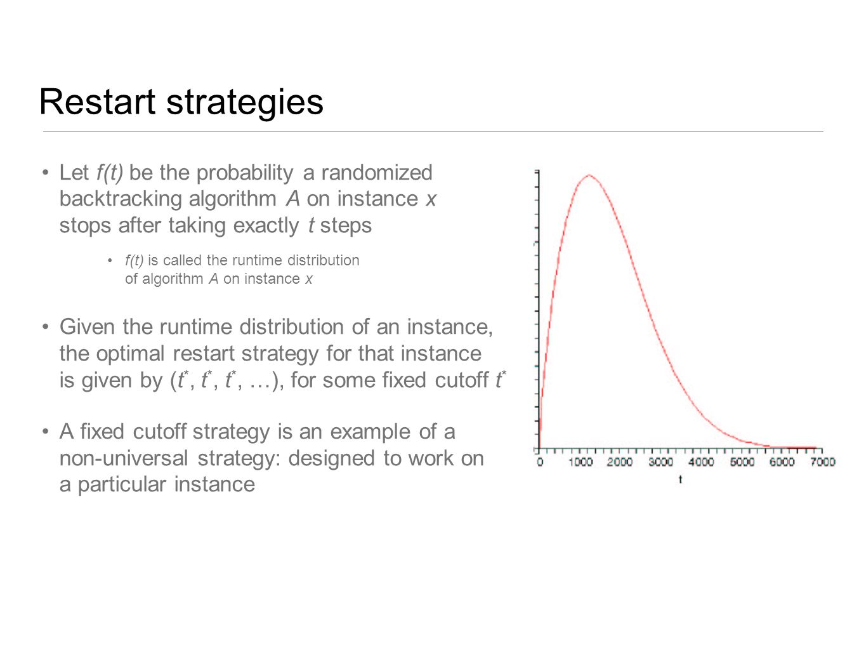 Restart strategies