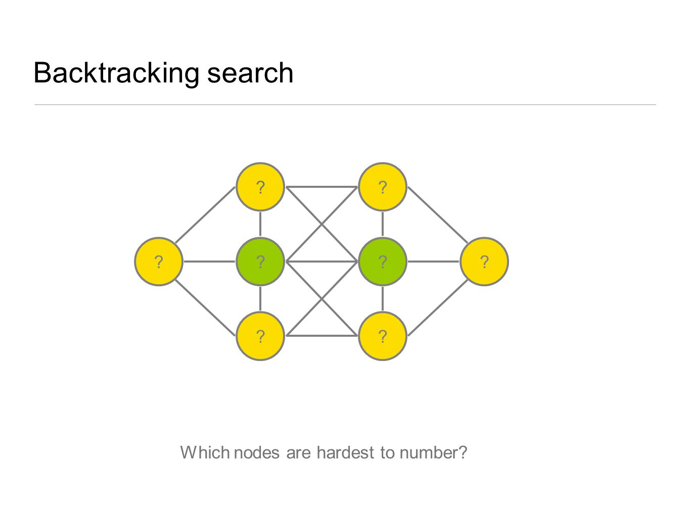 Backtracking search Which nodes are hardest to number