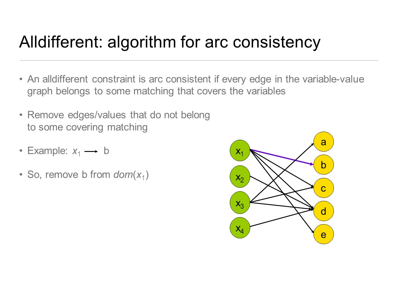 Alldifferent: algorithm for arc consistency