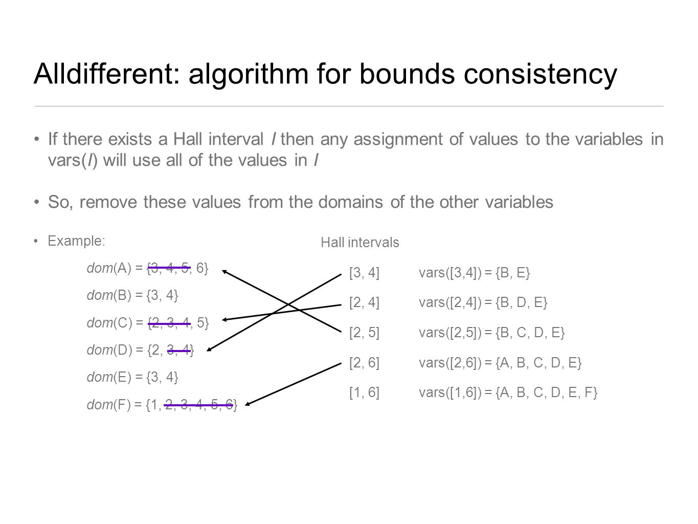 Alldifferent: algorithm for bounds consistency