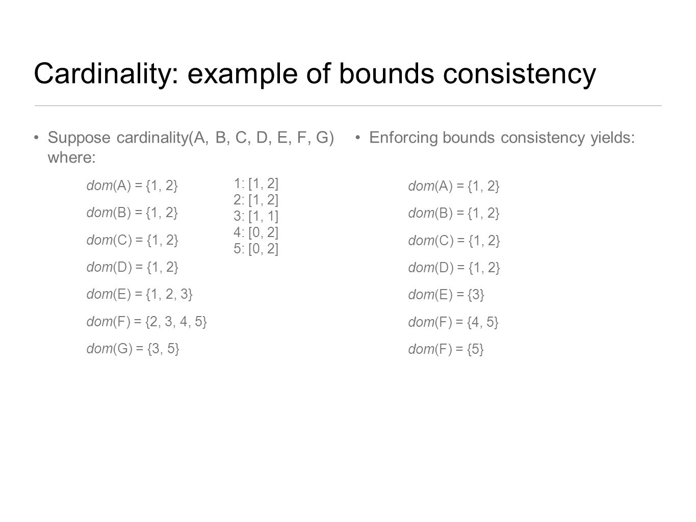 Cardinality: example of bounds consistency