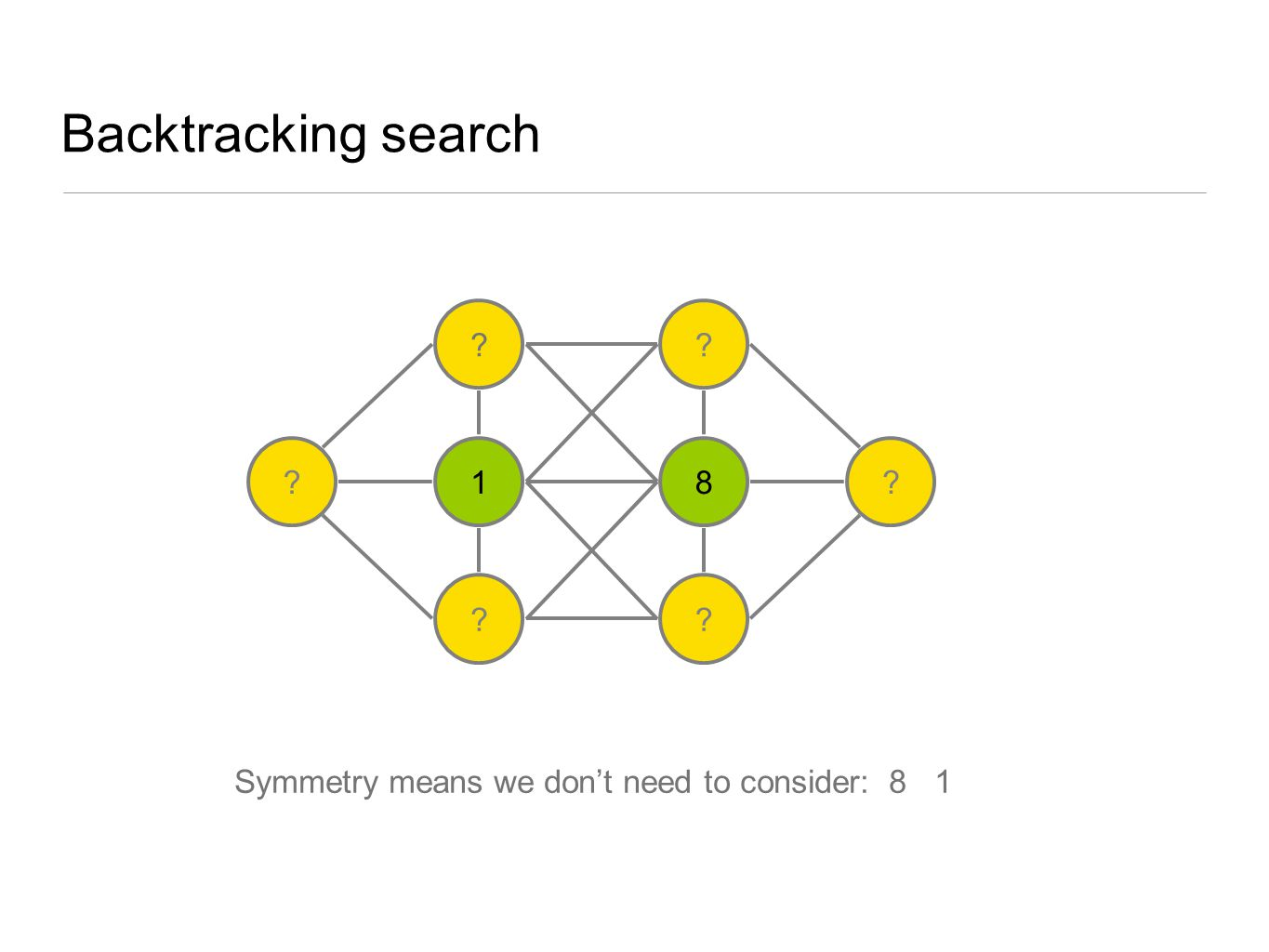 Backtracking search 1 8 Symmetry means we don't need to consider: 8 1