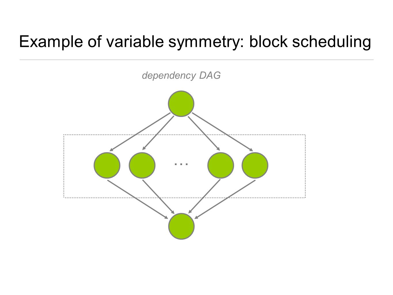 Example of variable symmetry: block scheduling