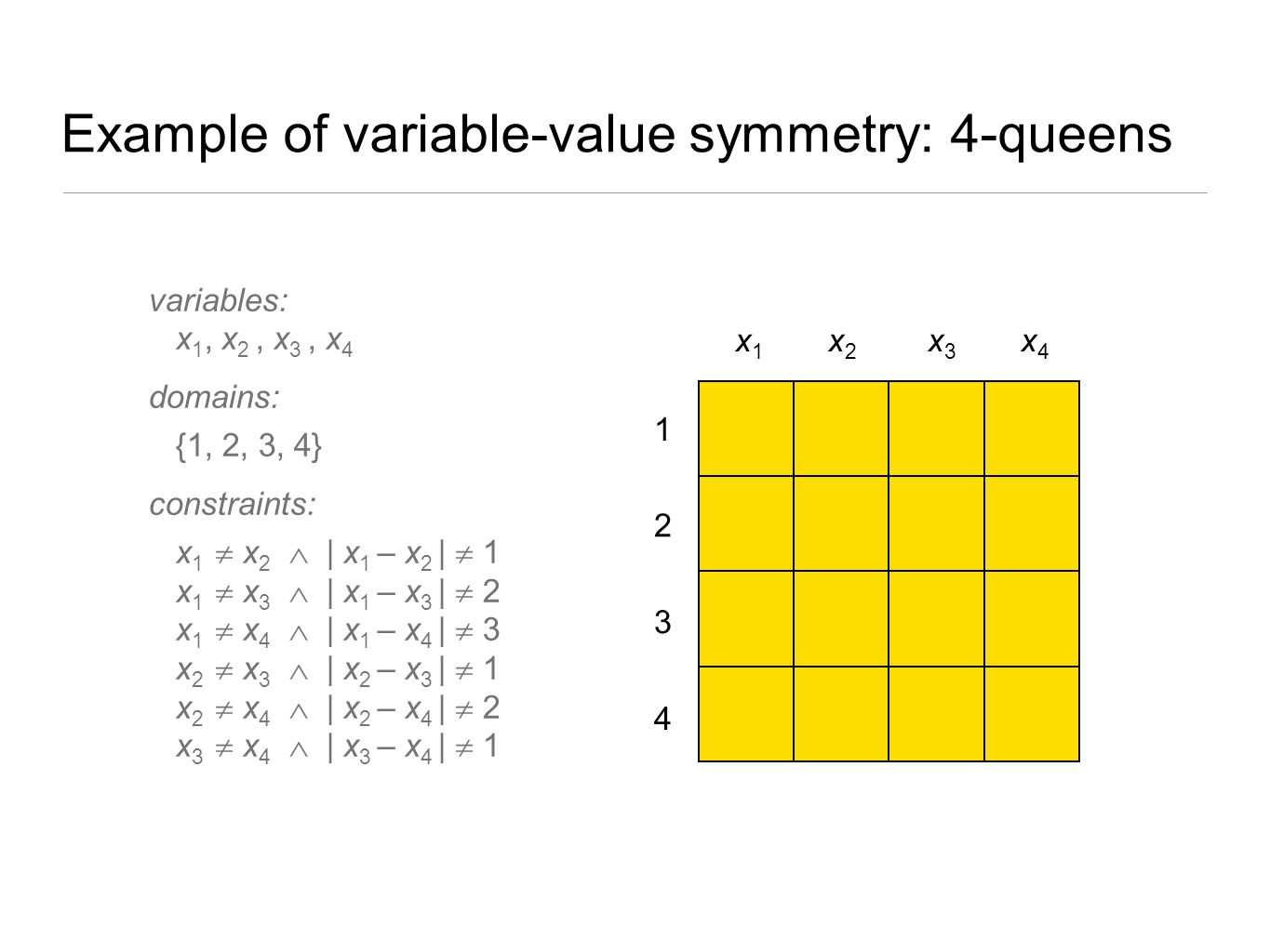 Example of variable-value symmetry: 4-queens
