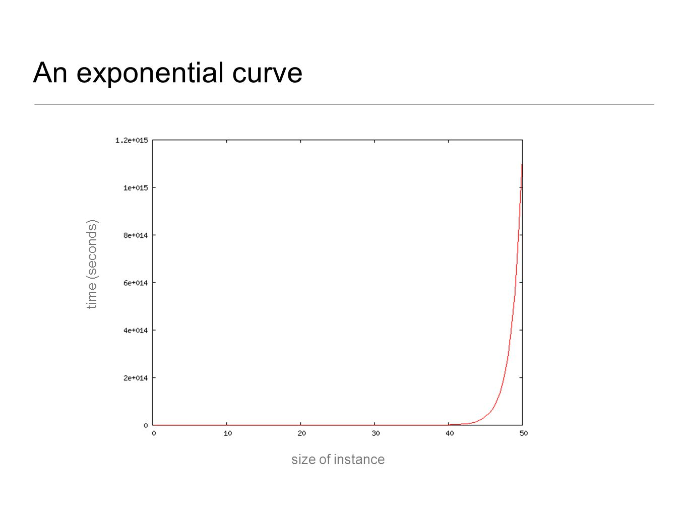 An exponential curve time (seconds) size of instance