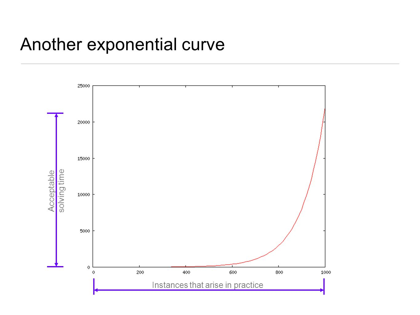 Another exponential curve