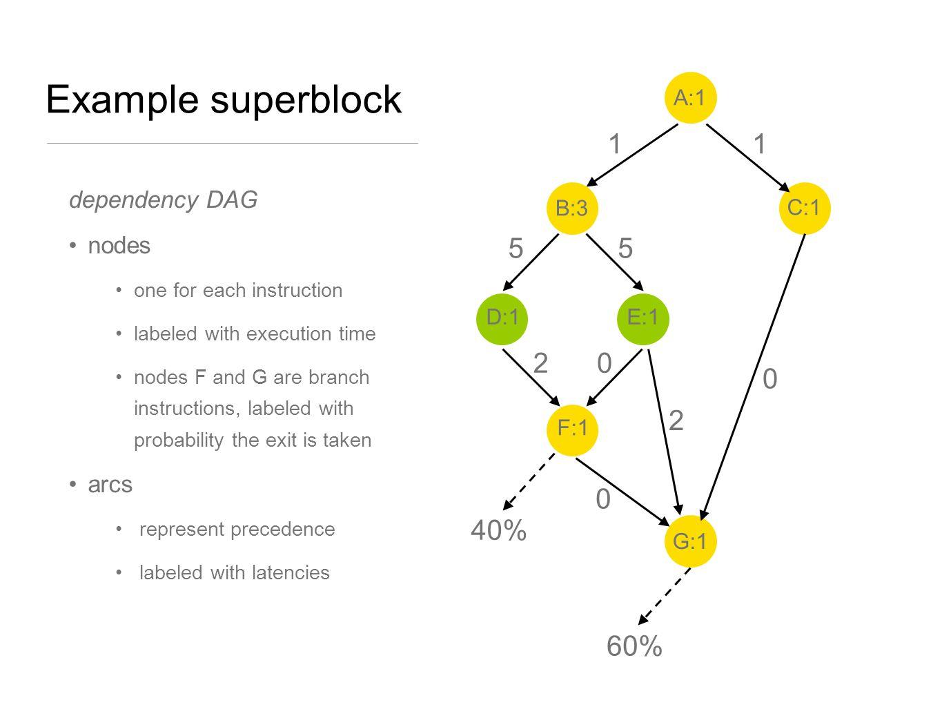 Example superblock 1 5 2 40% 60% dependency DAG nodes arcs A:1 D:1 C:1