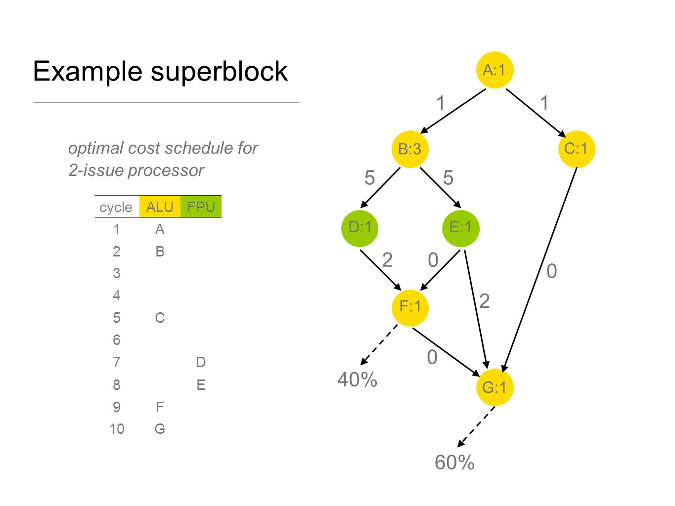 Example superblock 1. A:1. D:1. C:1. E:1. F:1. G:1. 2. B:3. 40% 60% 5. optimal cost schedule for 2-issue processor.