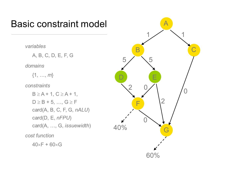 Basic constraint model