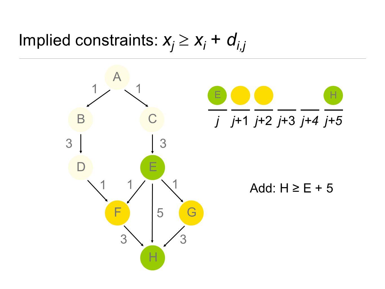 Implied constraints: xj  xi + di,j