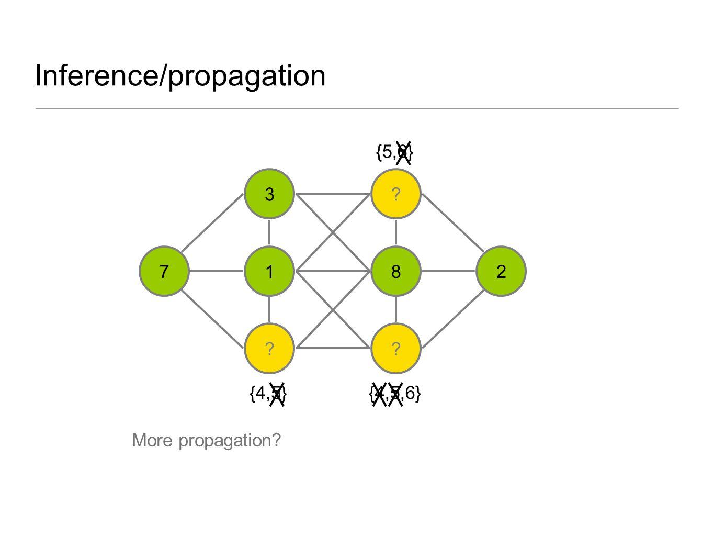 Inference/propagation