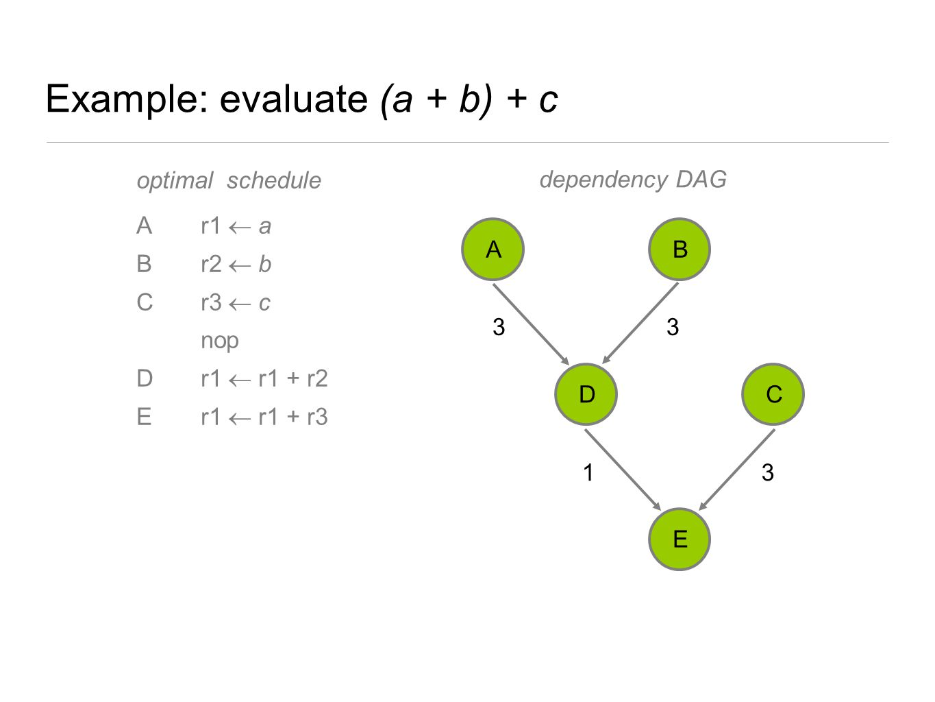 Example: evaluate (a + b) + c