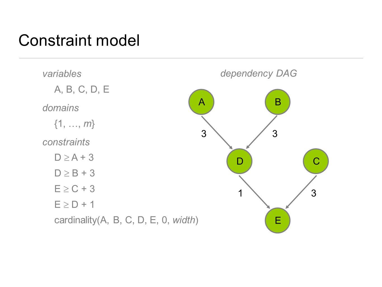 Constraint model variables A, B, C, D, E domains {1, …, m} constraints