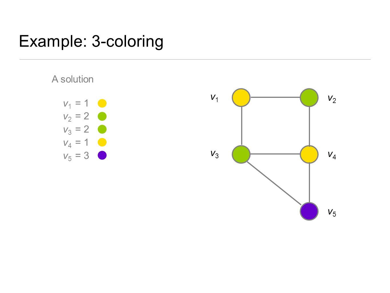 Example: 3-coloring A solution v1 = 1 v1 v2 = 2 v2 v3 = 2 v4 = 1