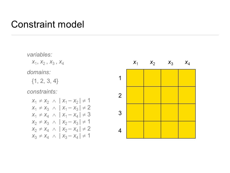 Constraint model variables: x1, x2 , x3 , x4 domains: {1, 2, 3, 4}