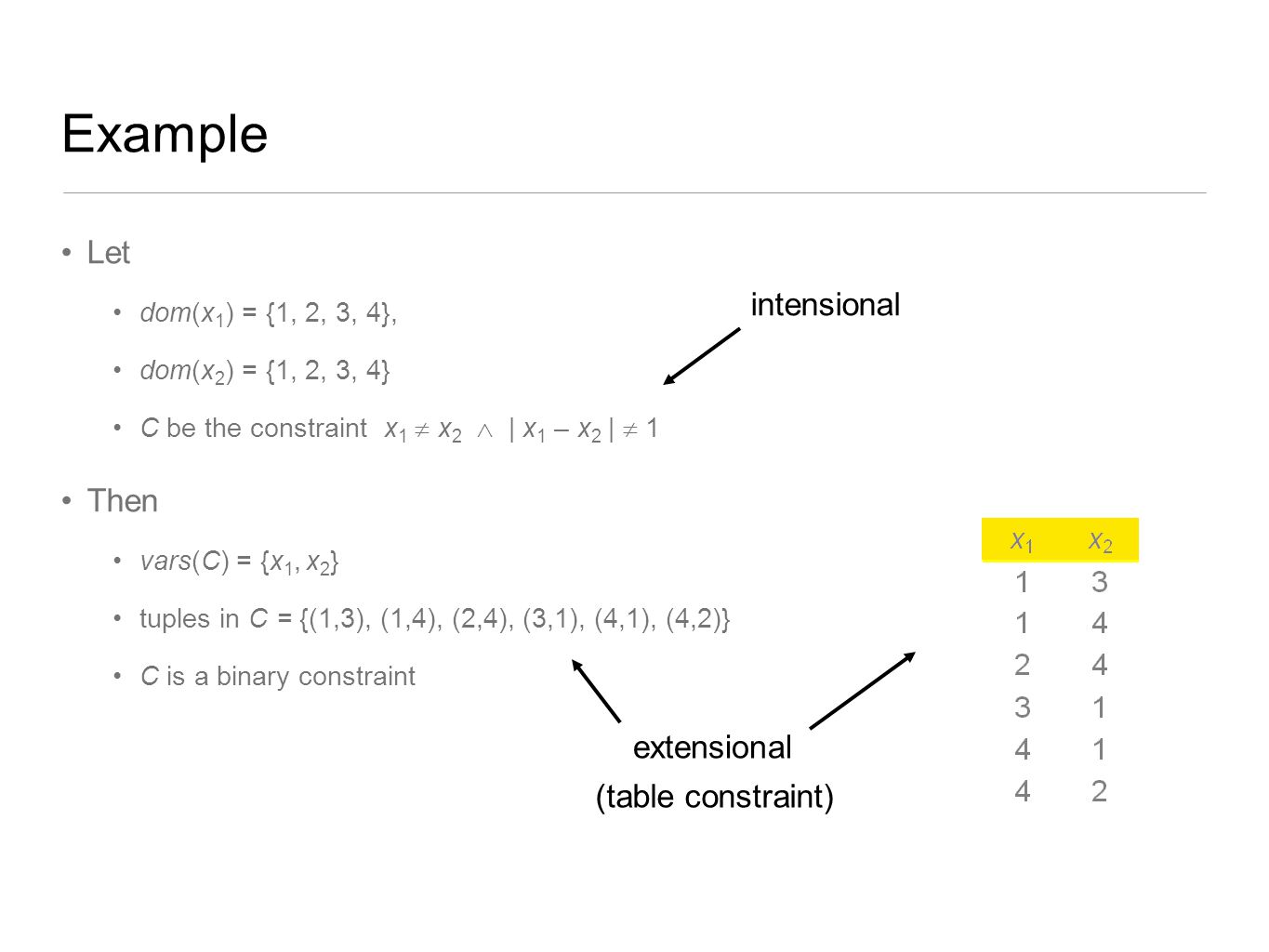 Example Let intensional Then extensional (table constraint)
