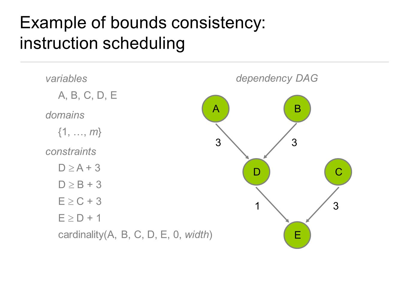 Example of bounds consistency: instruction scheduling