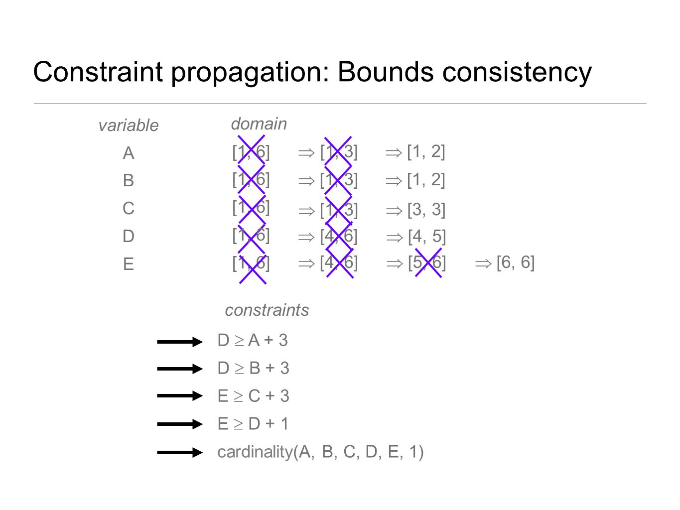 Constraint propagation: Bounds consistency