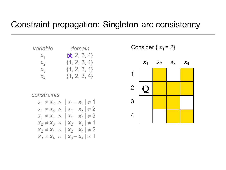 Constraint propagation: Singleton arc consistency