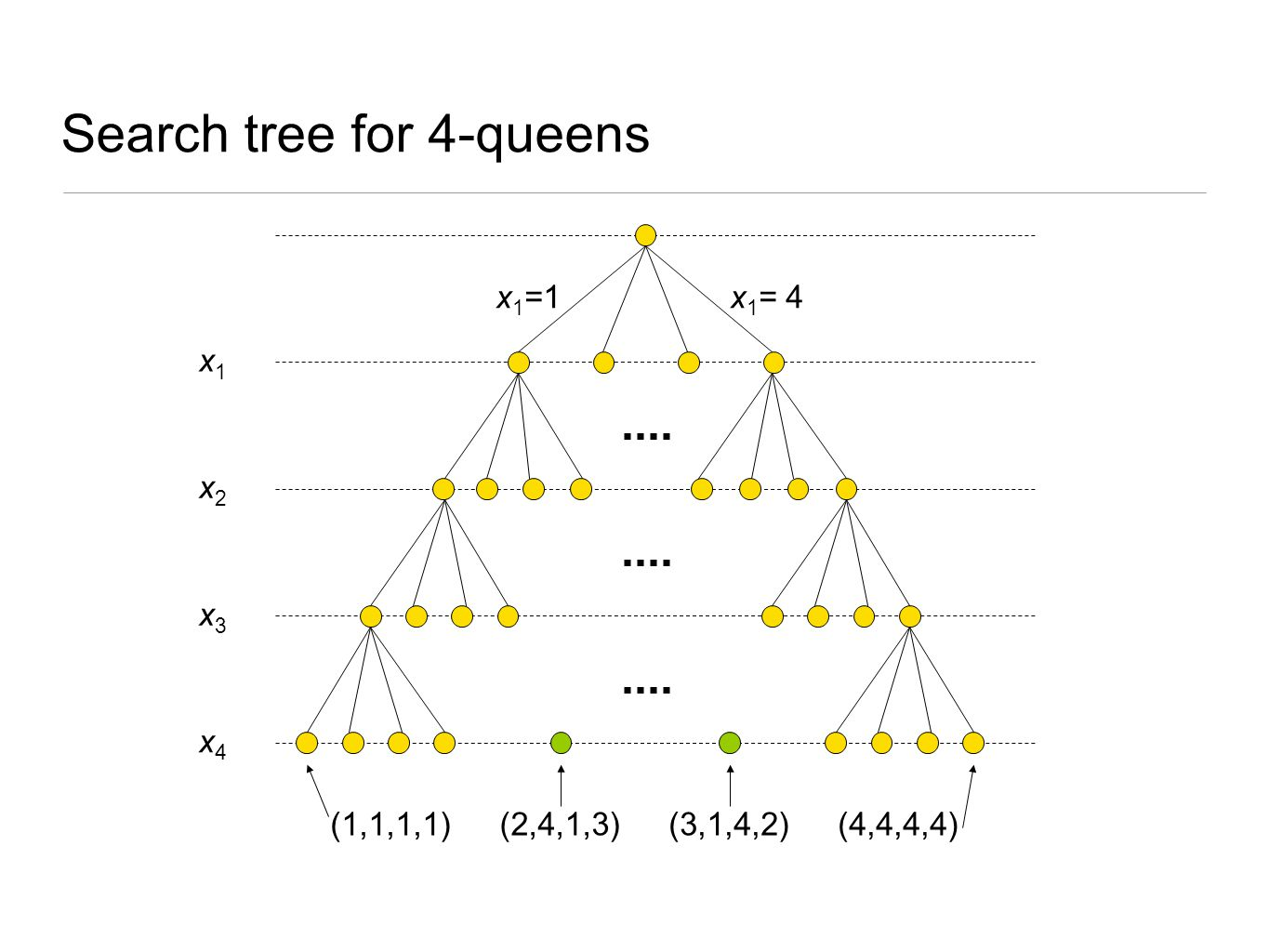 Search tree for 4-queens
