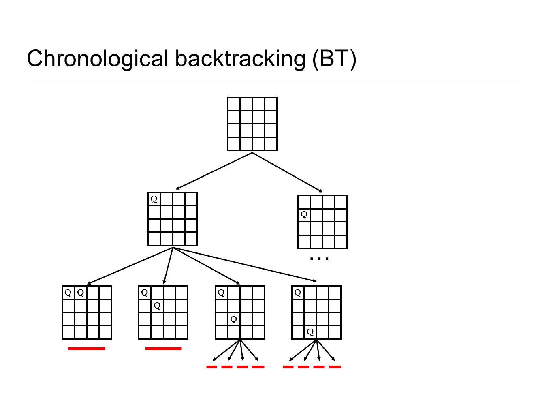 Chronological backtracking (BT)