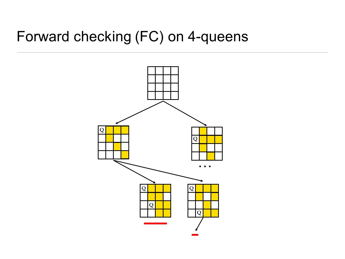 Forward checking (FC) on 4-queens