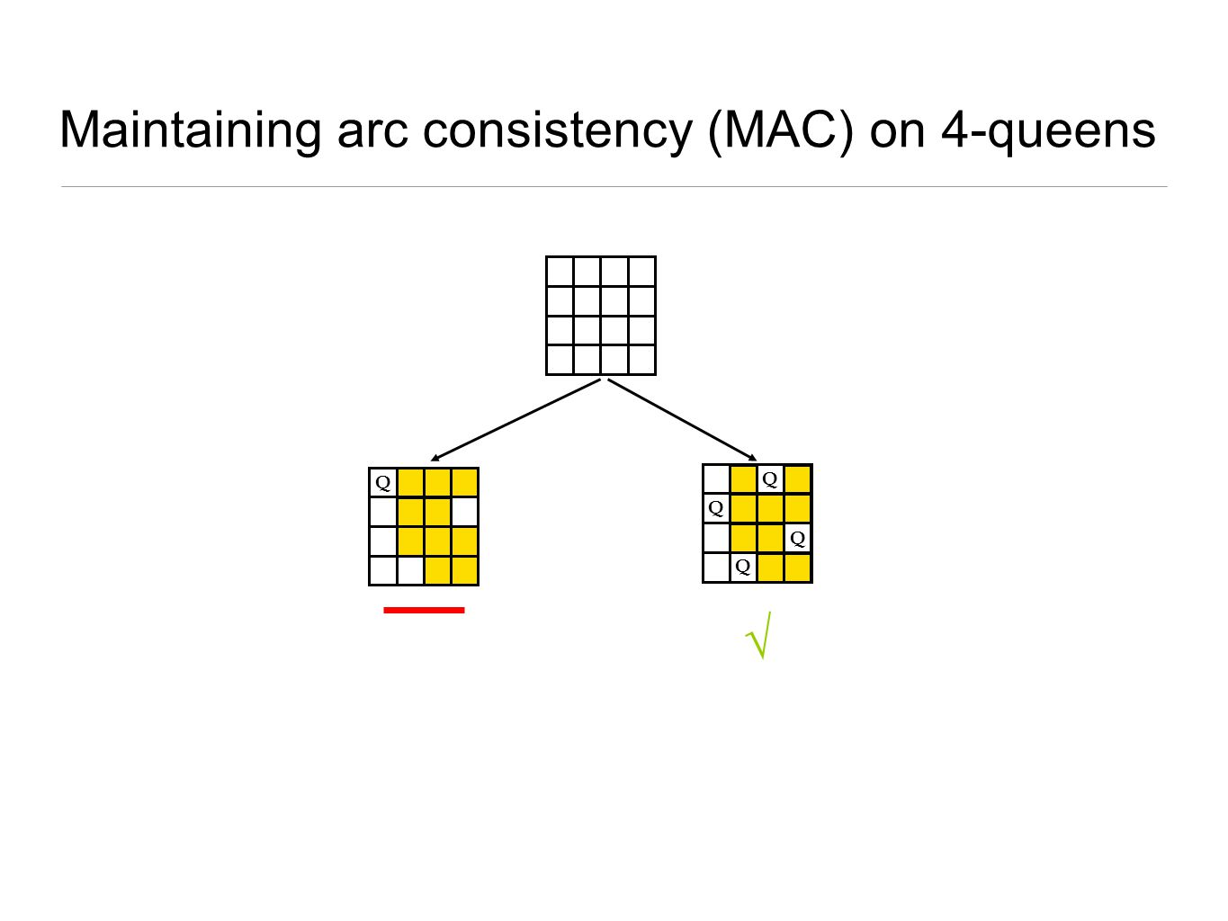 Maintaining arc consistency (MAC) on 4-queens