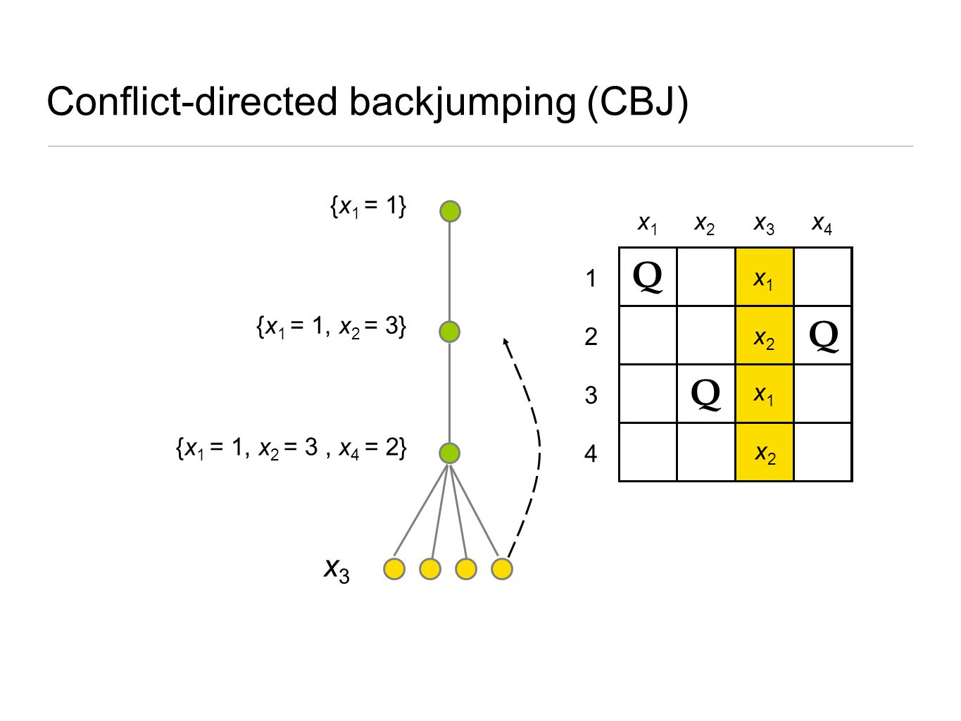 Conflict-directed backjumping (CBJ)