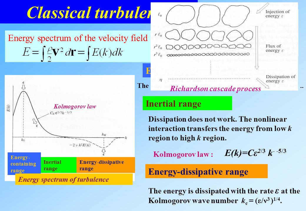 Classical turbulence Energy spectrum of the velocity field