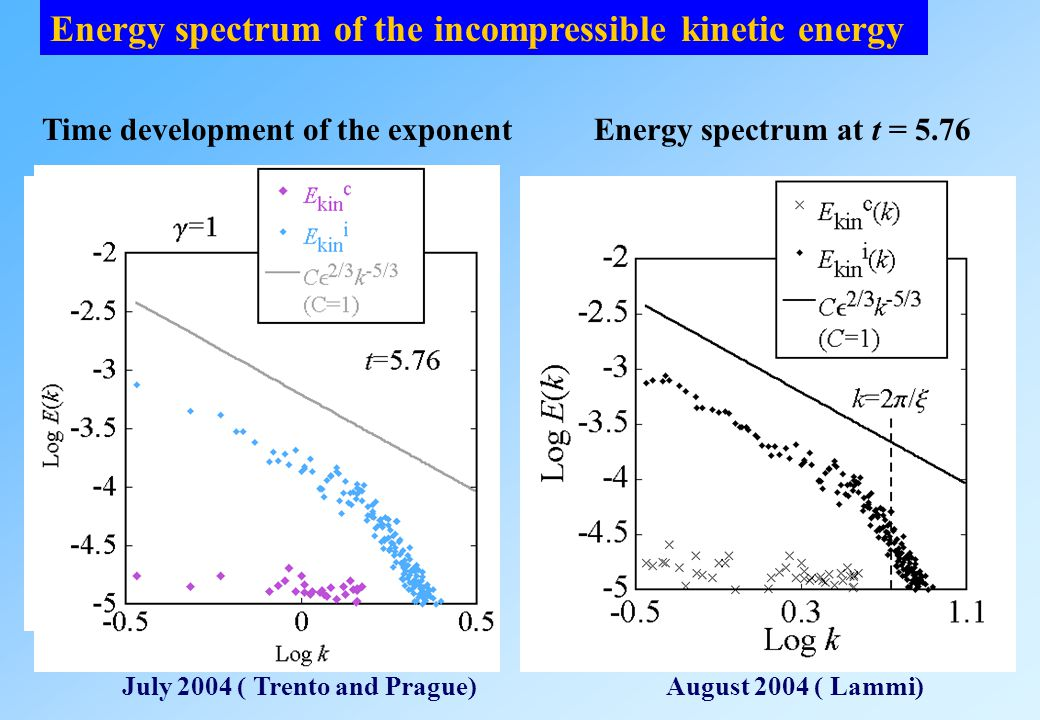 Energy spectrum of the incompressible kinetic energy