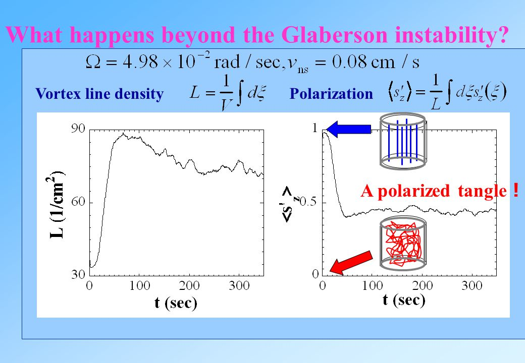 What happens beyond the Glaberson instability