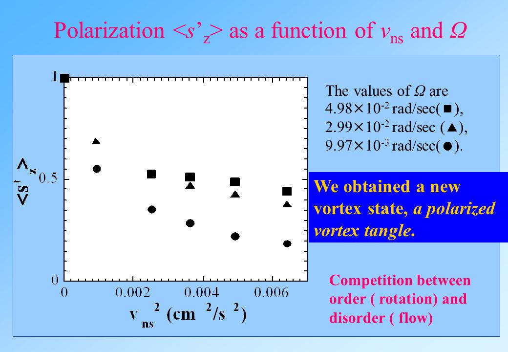 Polarization <s'z> as a function of vns and Ω