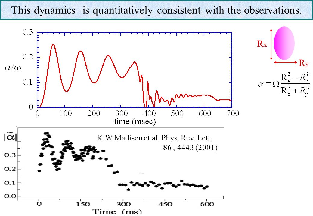This dynamics is quantitatively consistent with the observations.