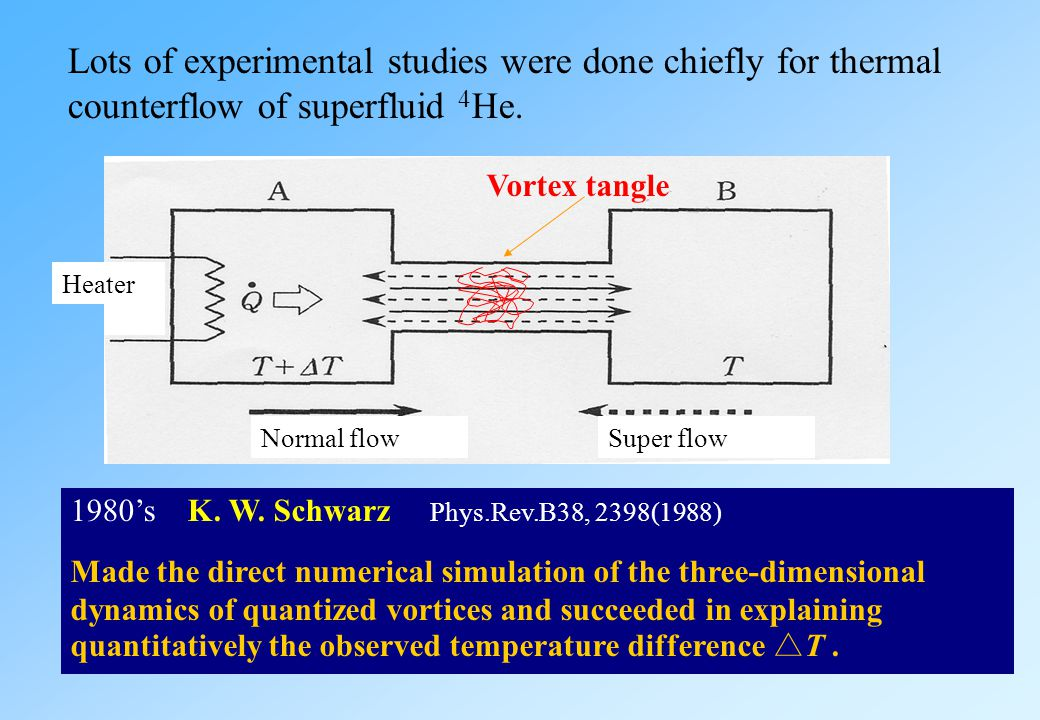Lots of experimental studies were done chiefly for thermal counterflow of superfluid 4He.