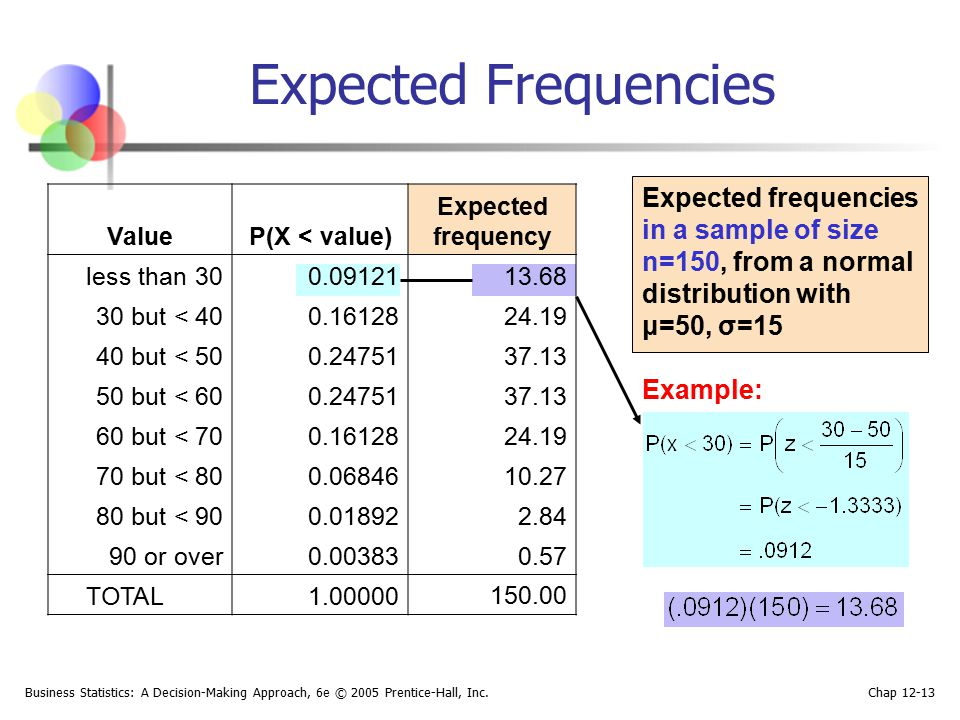 Expected Frequencies Expected frequencies in a sample of size n=150, from a normal distribution with μ=50, σ=15.