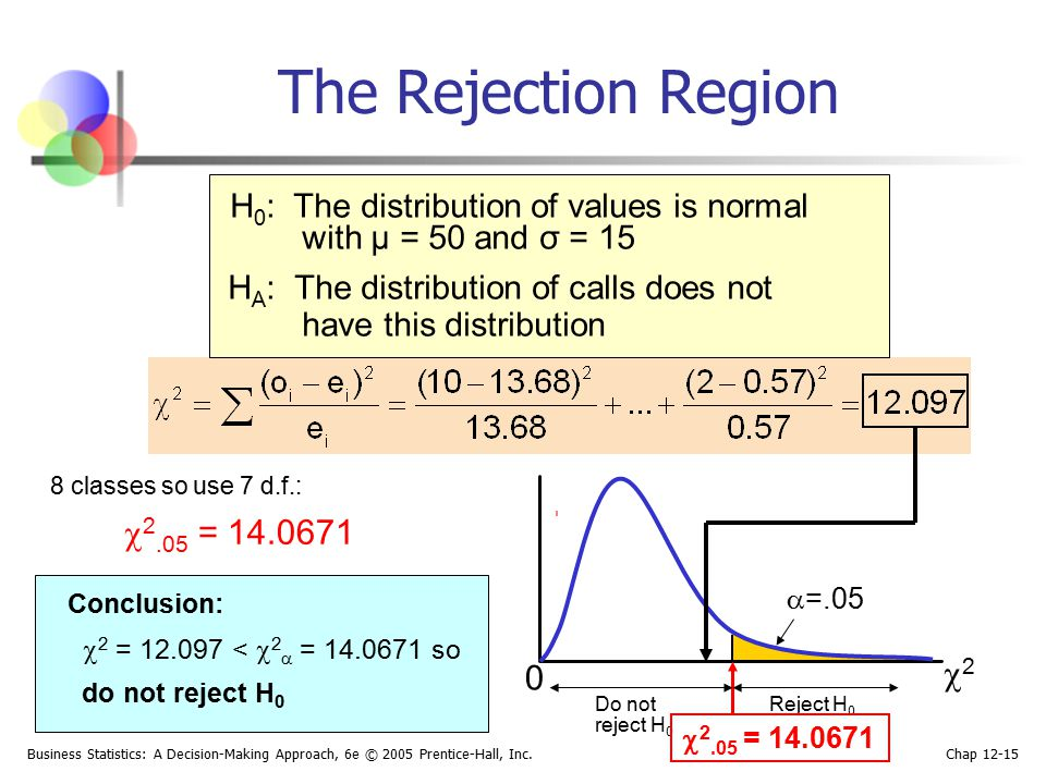 The Rejection Region H0: The distribution of values is normal