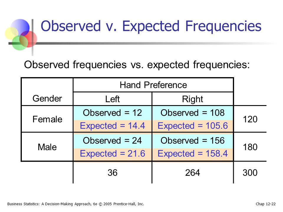 Observed v. Expected Frequencies