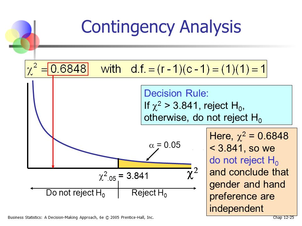 Contingency Analysis 2 Decision Rule: